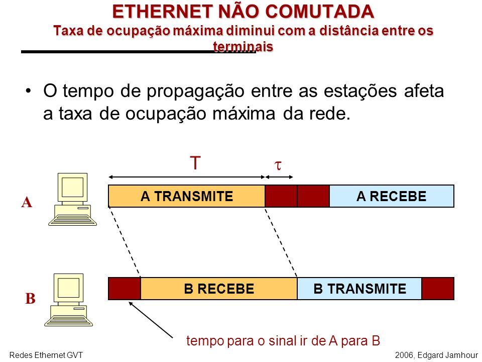 2006, Edgard JamhourRedes Ethernet GVT ETHERNET NÃO COMUTADA Tempo para acesso a rede aumenta com o número de terminais. A B C ESCUTANDO quadros na fi
