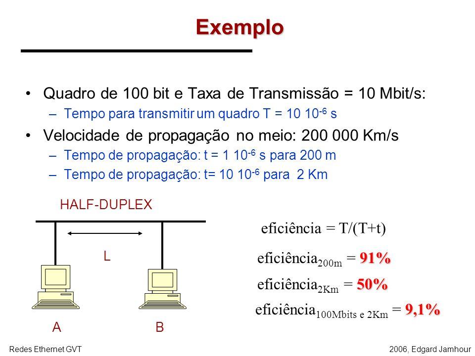 2006, Edgard JamhourRedes Ethernet GVT ETHERNET NÃO COMUTADA Taxa de ocupação máxima diminui com a distância entre os terminais O tempo de propagação