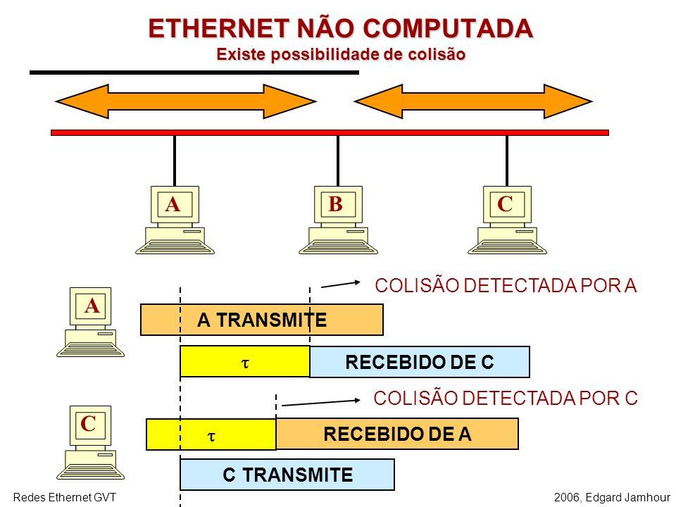 2006, Edgard JamhourRedes Ethernet GVT Exemplo Quadro de 100 bit e Taxa de Transmissão = 10 Mbit/s: –Tempo para transmitir um quadro T = 10 10 -6 s Ve
