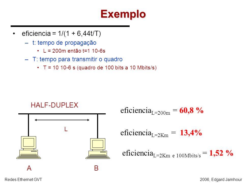 2006, Edgard JamhourRedes Ethernet GVT ETHERNET NÃO COMPUTADA Existe possibilidade de colisão A A C A TRANSMITE C TRANSMITE RECEBIDO DE A RECEBIDO DE