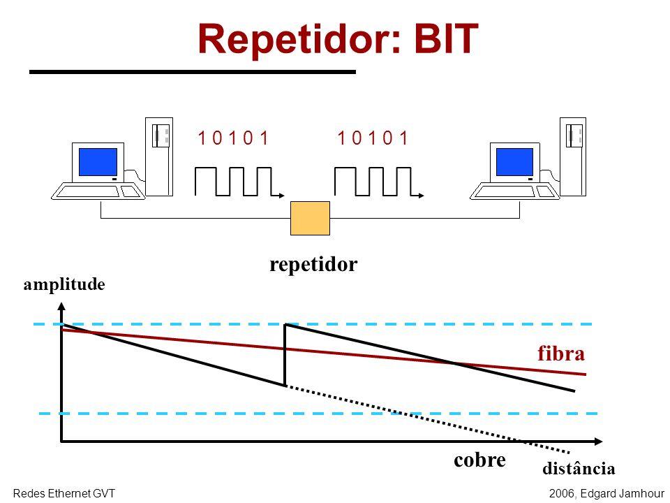 2006, Edgard JamhourRedes Ethernet GVT HUBS Hubs ou concentradores são dispositivos que simulam internamente a construção dos barramentos físicos. HUB