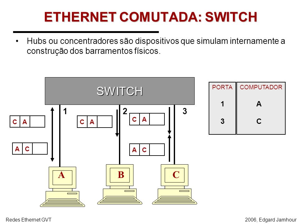2006, Edgard JamhourRedes Ethernet GVT Operação Half-Duplex O tamanho mínimo do quadro está relacionado com o máximo diâmetro de colisão. O quadro dev