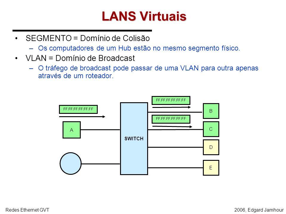 2006, Edgard JamhourRedes Ethernet GVT BroadCast e Multicast Ethernet Por default, quadros transmitidos com endereços de destino multicast desconhecid