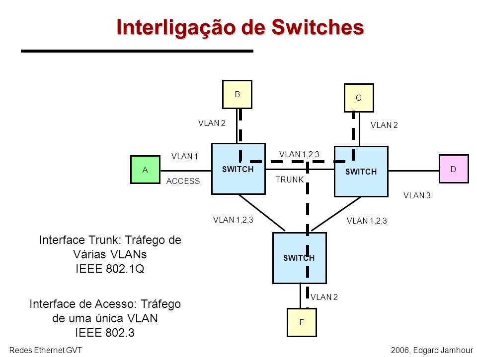 2006, Edgard JamhourRedes Ethernet GVT LANS Virtuais SEGMENTO = Domínio de Colisão –Os computadores de um Hub estão no mesmo segmento físico. VLAN = D