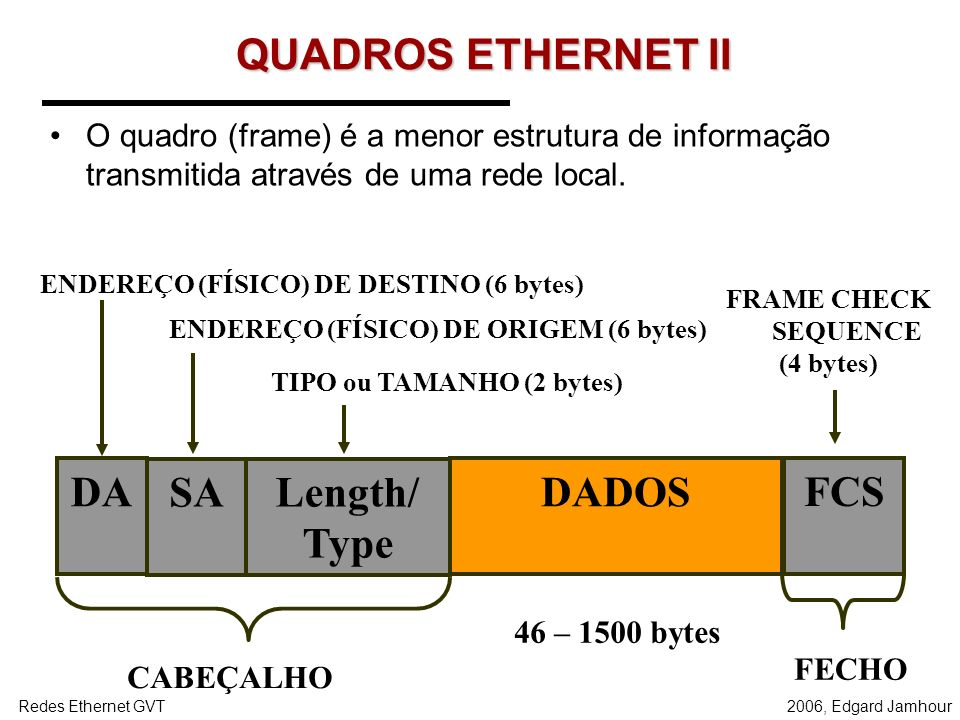 2006, Edgard JamhourRedes Ethernet GVT Prática – 3 Verificar tabela MAC nos Switches SWITCH SWITCHSWITCH AB CD