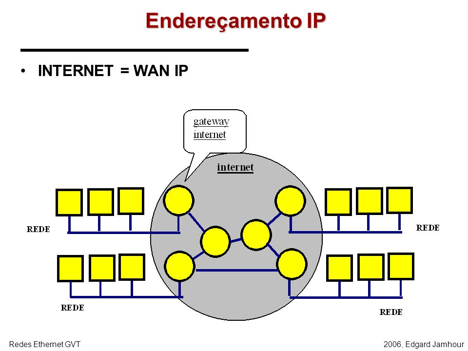 2006, Edgard JamhourRedes Ethernet GVT QUADRO E PACOTE 200.17.106.x 200.17.176.x REDE LOCAL ETHERNET ENLACE PONTO-A-PONTO REDE LOCAL TOKEN-RING O PACO