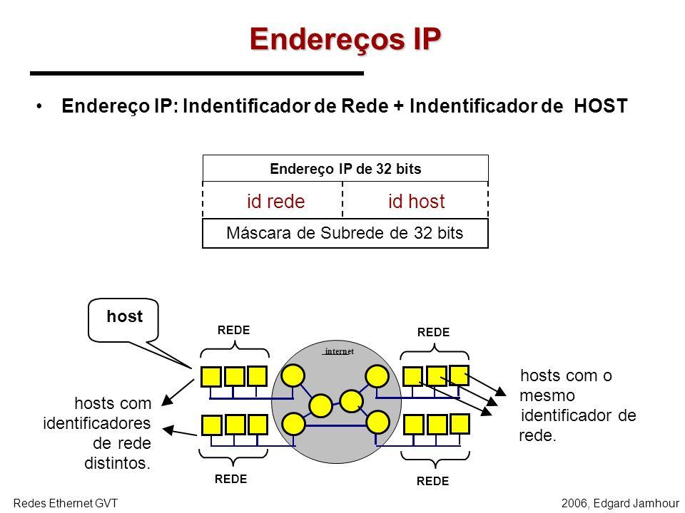 2006, Edgard JamhourRedes Ethernet GVT Endereçamento IP INTERNET = WAN IP