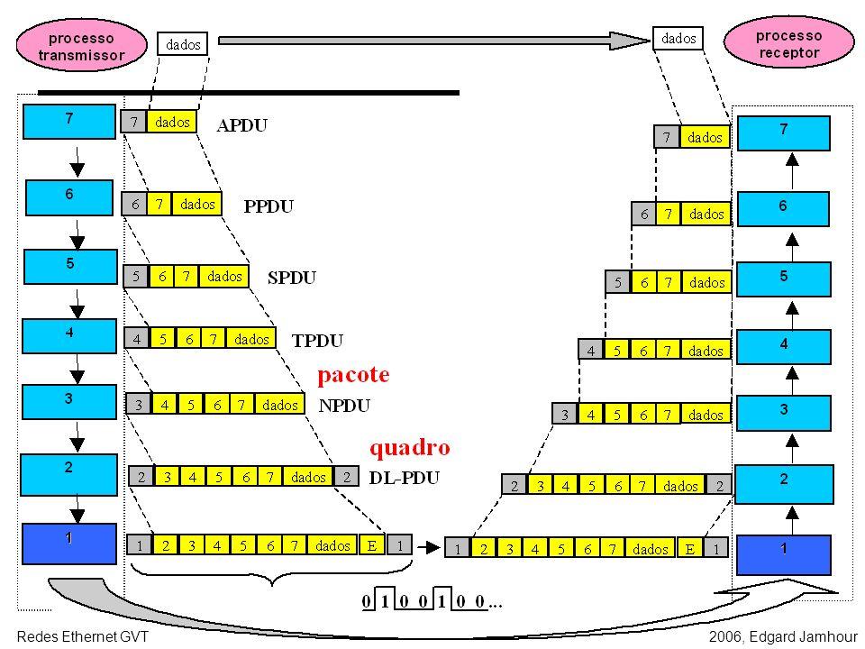 2006, Edgard JamhourRedes Ethernet GVT QUADROS ETHERNET II O quadro (frame) é a menor estrutura de informação transmitida através de uma rede local. D