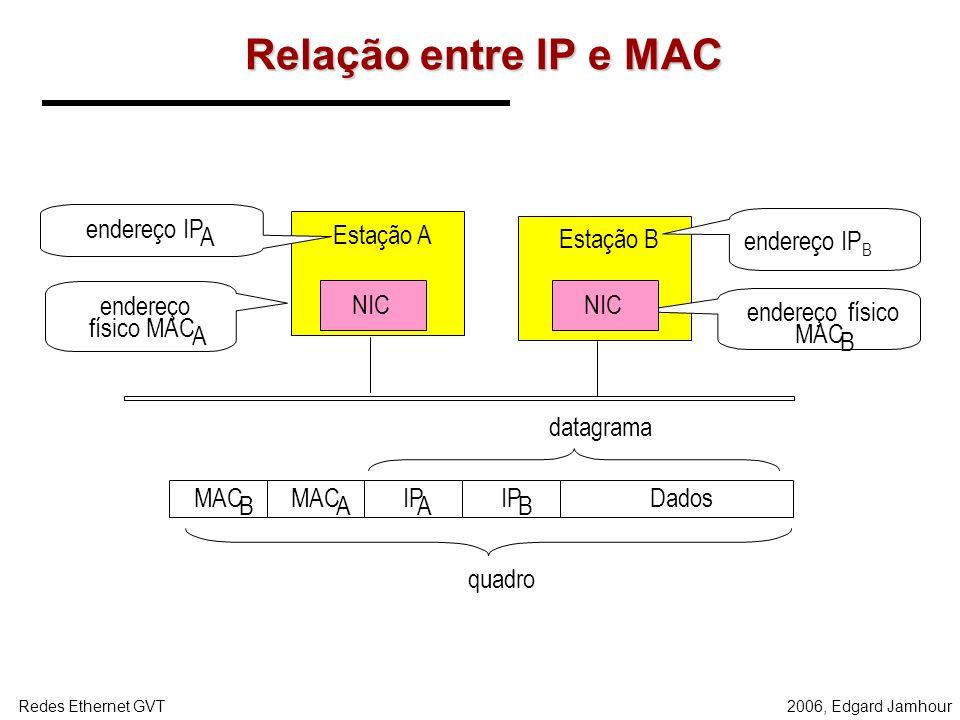 2006, Edgard JamhourRedes Ethernet GVT Mapeamento de Endereços IP e MAC O endereços IP são endereços lógicos. Os endereços MAC são endereços físicos a