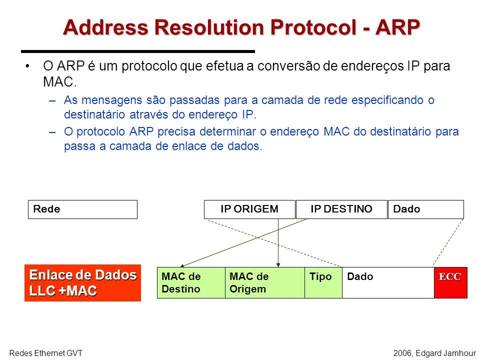 2006, Edgard JamhourRedes Ethernet GVT Relação entre IP e MAC Estação A NIC endereço físico MAC A endereço IP A Estação B endereço IP B endereçofísico