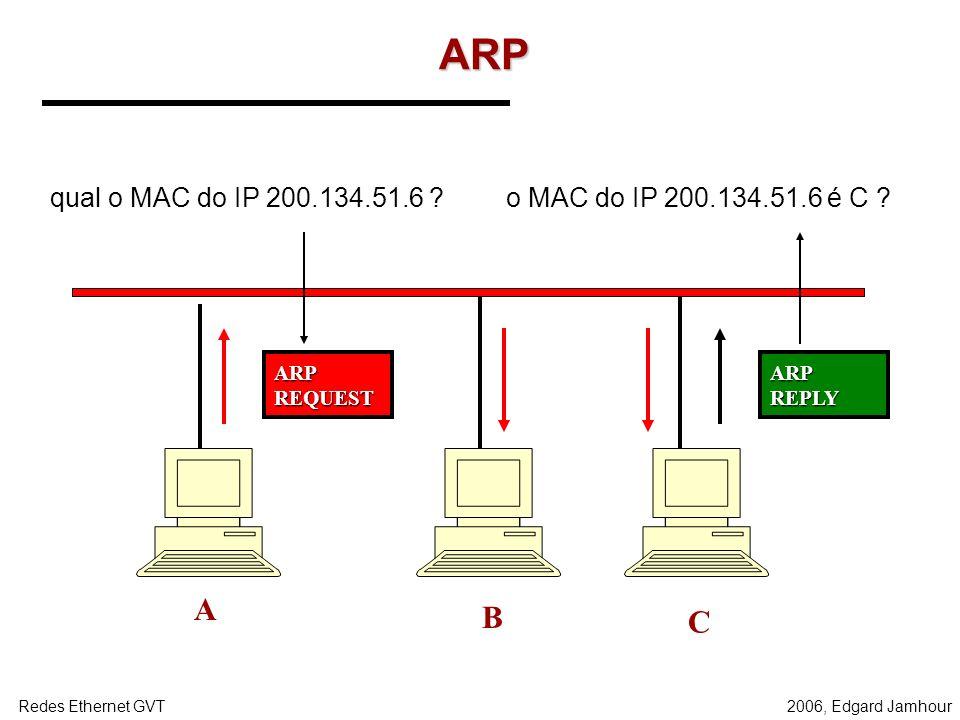 2006, Edgard JamhourRedes Ethernet GVT Address Resolution Protocol - ARP O ARP é um protocolo que efetua a conversão de endereços IP para MAC. –As men
