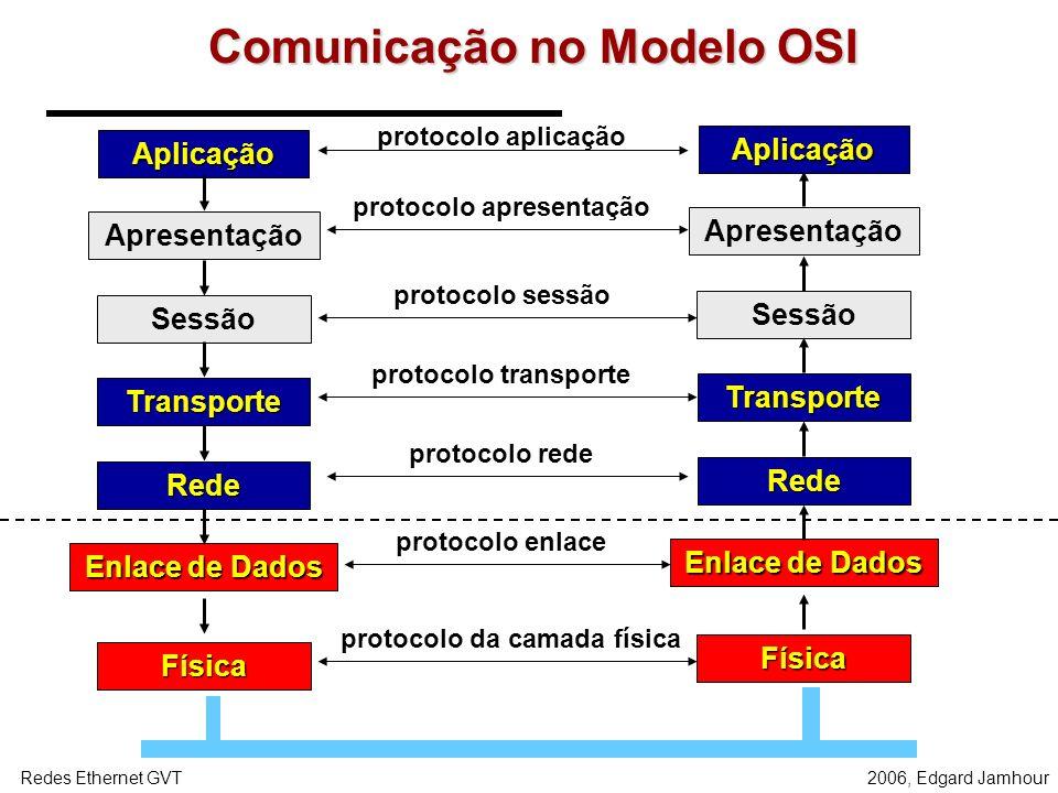 2006, Edgard JamhourRedes Ethernet GVT Comunicação no Modelo OSI Aplicação Apresentação Sessão Transporte Rede Enlace de Dados Física Aplicação Apresentação Sessão Transporte Rede Enlace de Dados Física protocolo aplicação protocolo apresentação protocolo sessão protocolo transporte protocolo rede protocolo enlace protocolo da camada física