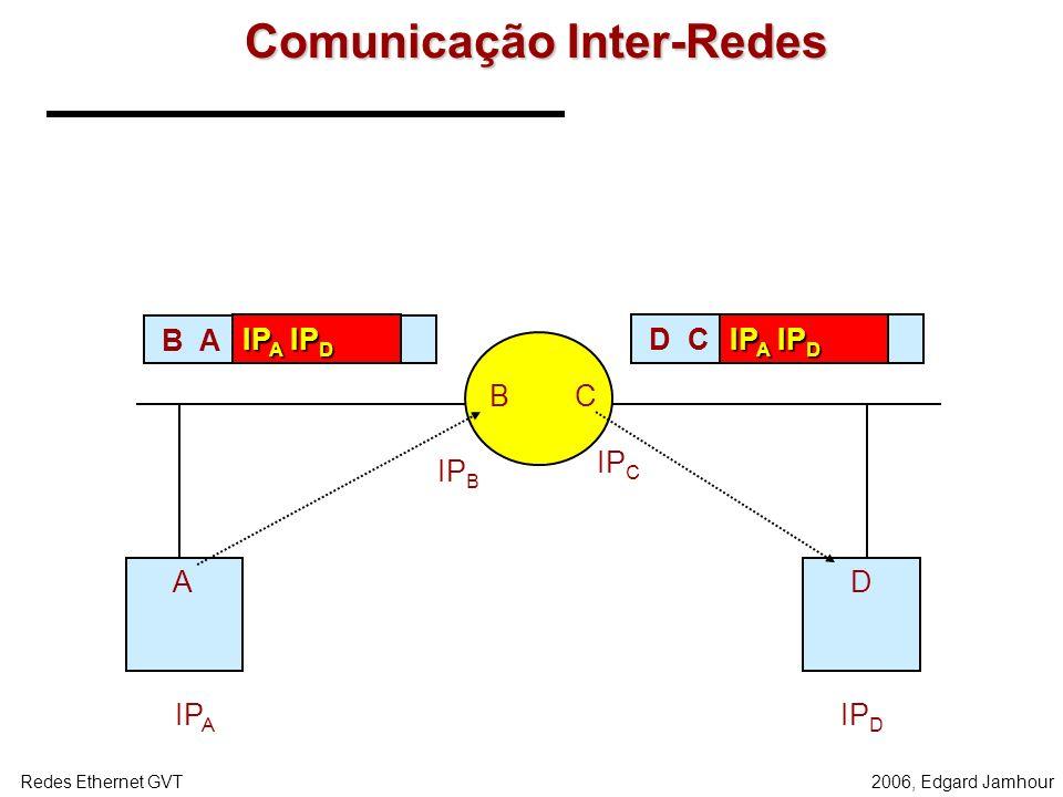 2006, Edgard JamhourRedes Ethernet GVT Roteamento Comunicação intra-rede –Os endereço FÍSICO de destino é o endereço MAC do computador de destino. Com