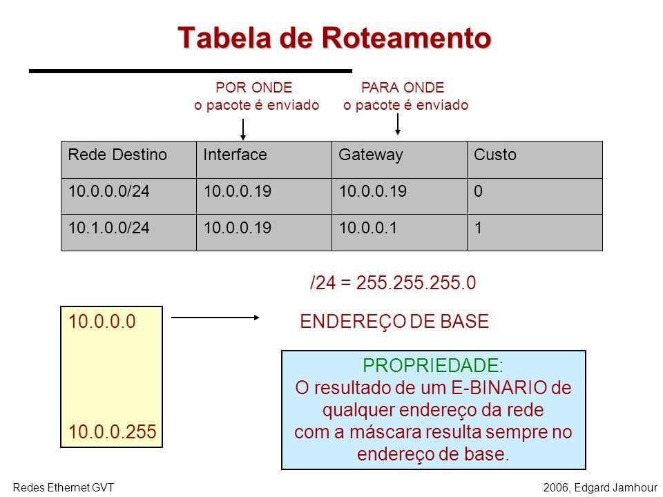 2006, Edgard JamhourRedes Ethernet GVT Pratica 3750 29502950 Fa0/1-8 Vlan 1 Fa0/9- 16 Vlan 2 Fa0/1-8Fa0/9- 16 Vlan 2 Fa0/1-8 10.0.0.0/2410.1.0.0/24 10