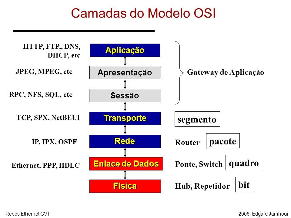 2006, Edgard JamhourRedes Ethernet GVT Aplicação Apresentação Sessão Transporte Rede Enlace de Dados Física Camadas do Modelo OSI Gateway de Aplicação Router Ponte, Switch Hub, Repetidor Ethernet, PPP, HDLC IP, IPX, OSPF TCP, SPX, NetBEUI HTTP, FTP,, DNS, DHCP, etc bit quadro pacote segmento JPEG, MPEG, etc RPC, NFS, SQL, etc