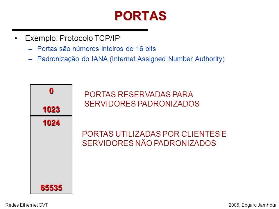2006, Edgard JamhourRedes Ethernet GVT Camada de Transporte TRANSPORTE REDE ENLACE/FÍSICA MAC IP PORTA APLICAÇÃO Processo TRANSPORTE REDE ENLACE/FÍSIC