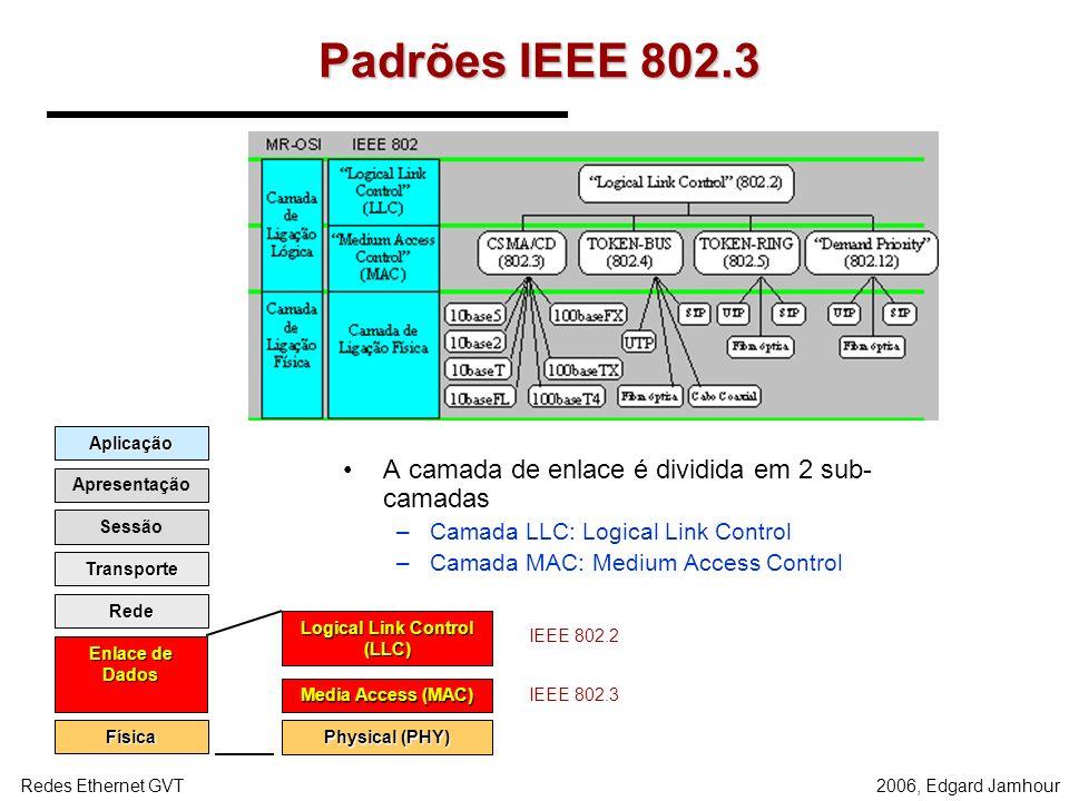 2006, Edgard JamhourRedes Ethernet GVT Padrões IEEE 802.3 A camada de enlace é dividida em 2 sub- camadas –Camada LLC: Logical Link Control –Camada MAC: Medium Access Control Aplicação Apresentação Sessão Transporte Rede Enlace de Dados Física Physical (PHY) Media Access (MAC) Logical Link Control (LLC) IEEE 802.3 IEEE 802.2