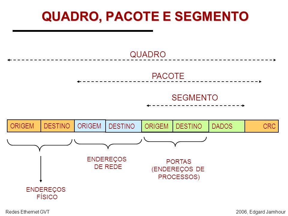 2006, Edgard JamhourRedes Ethernet GVT Segmentação O fluxo contínuo de bytes é transformado em segmentos para posterior encapsulamento no protocolo IP