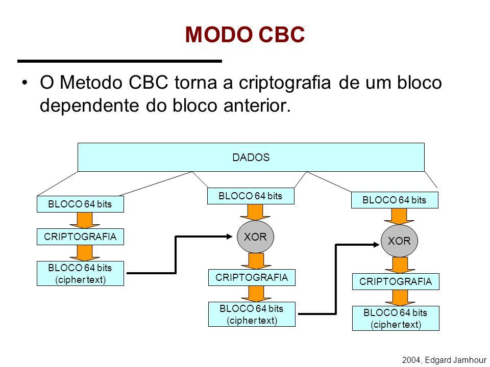 2004, Edgard Jamhour MODO ECB DADOS BLOCO 64 bits CRIPTOGRAFIA BLOCO 64 bits (cipher text) BLOCO 64 bits CRIPTOGRAFIA BLOCO 64 bits (cipher text) BLOC