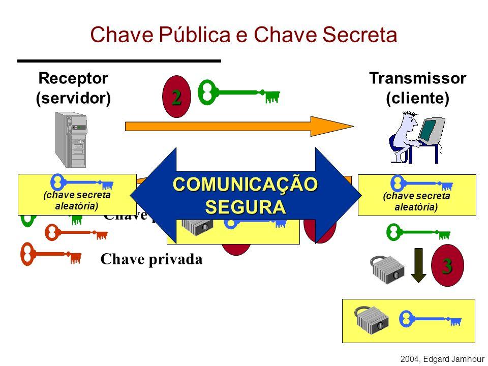 2004, Edgard Jamhour Chave Pública (Criptografia Assimétrica) Texto Simples (plaintext) Texto Codificado (ciphertext) Texto Simples (plaintext) Chave