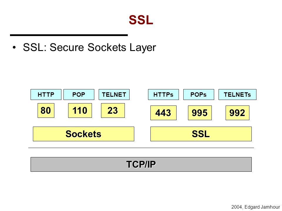 2004, Edgard Jamhour Como a criptografia pode ser implementada? Protolco de Aplicação FTP, SMTP, HTTP, Telnet, SNM, etc. TCP, UDP Data Link Ethernet,
