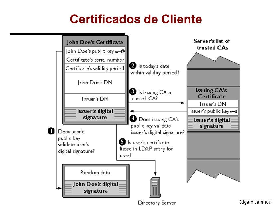 2004, Edgard Jamhour Autenticação do Cliente SSL permite ao servidor identificar a identidade do cliente. SSL Identificação do CA Identificação do Cli
