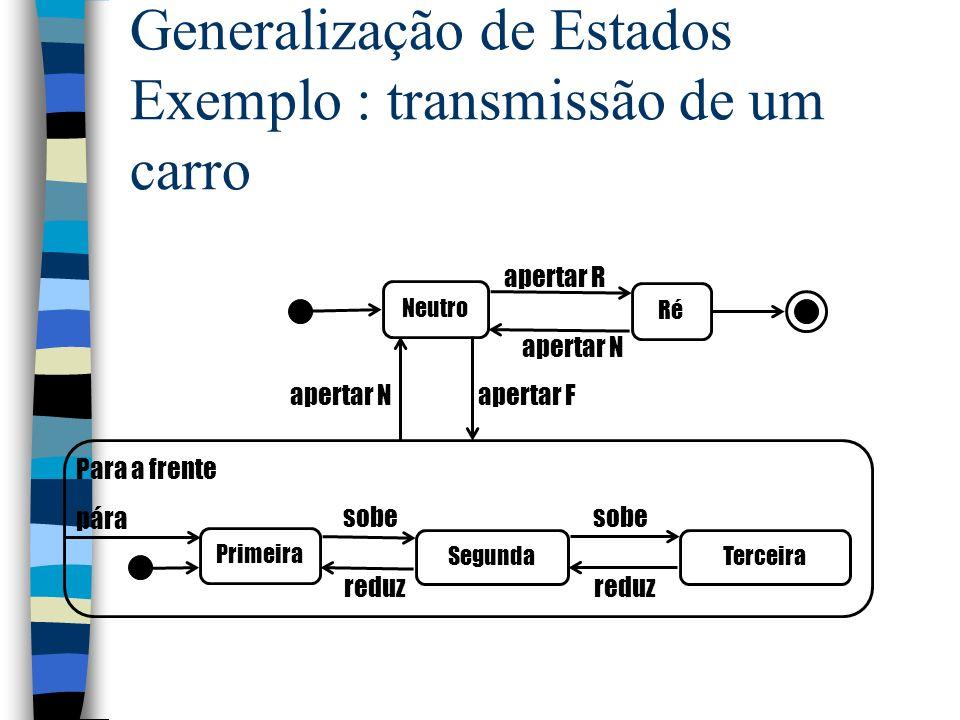 Generalização de Estados Exemplo : transmissão de um carro Primeira SegundaTerceira sobe Neutro Ré apertar R apertar N reduz sobe reduz Para a frente pára apertar F apertar N