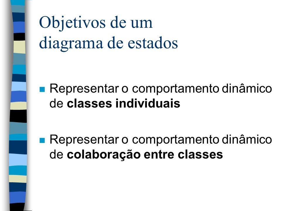 Objetivos de um diagrama de estados n Representar o comportamento dinâmico de classes individuais n Representar o comportamento dinâmico de colaboração entre classes