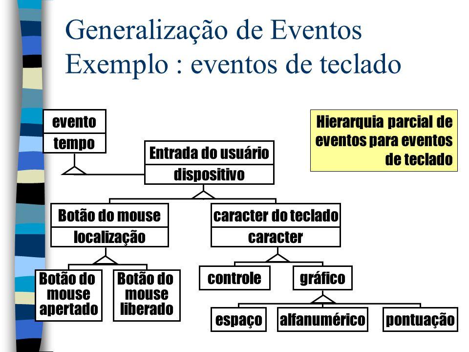 Generalização de Eventos Exemplo : eventos de teclado evento Entrada do usuário Botão do mouse apertado controlegráfico espaçoalfanuméricopontuação tempo dispositivo Botão do mouse localização caracter do teclado caracter Botão do mouse liberado Hierarquia parcial de eventos para eventos de teclado