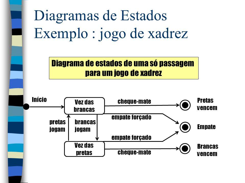 Tipos de diagramas de estados n Diagrama de laço contínuo: representa um ciclo de vida; sem estado inicial ou final.