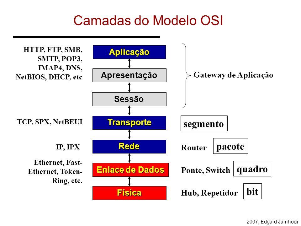 Comunicação no Modelo OSI Aplicação Apresentação Sessão Transporte Rede Enlace de Dados Física Aplicação Apresentação Sessão Transporte Rede Enlace de