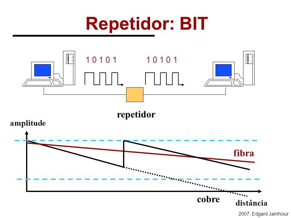 2007, Edgard Jamhour Aplicação Apresentação Sessão Transporte Rede Enlace de Dados Física Camadas do Modelo OSI Gateway de Aplicação Router Ponte, Swi