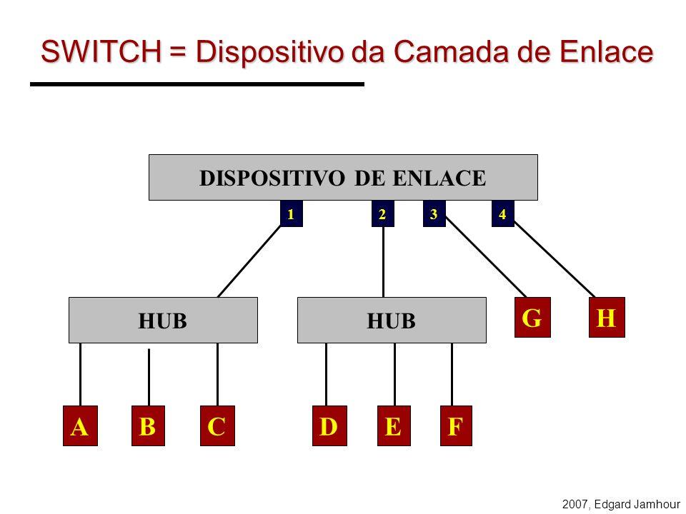 2007, Edgard Jamhour SWITCH: QUADRO Ponte/Switch: operam na camada de enlace de dados do modelo OSI –é capaz de filtrar o tipo de tráfego, direcionand