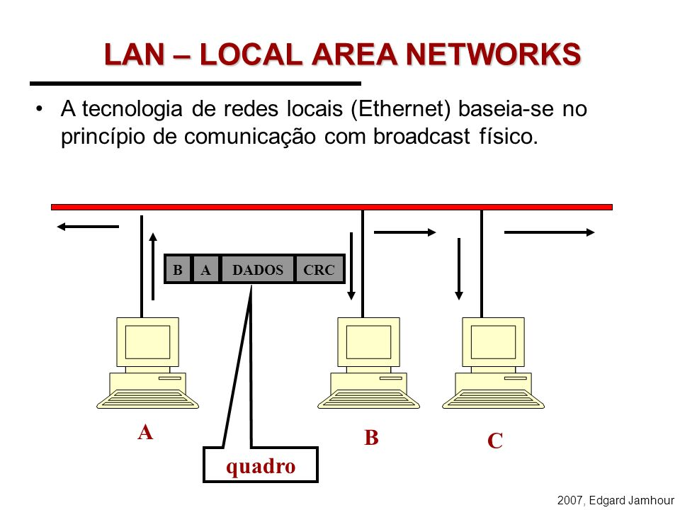 2007, Edgard Jamhour LAN – LOCAL AREA NETWORKS A tecnologia de redes locais (Ethernet) baseia-se no princípio de comunicação com broadcast físico.