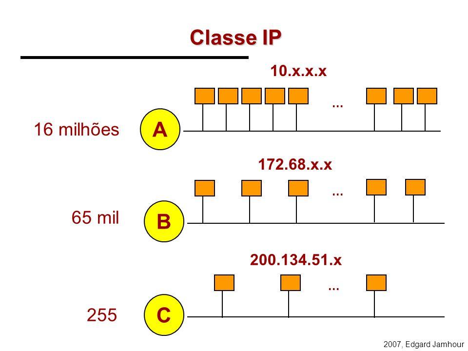 2007, Edgard Jamhour Classes de Endereçamento ENDEREÇOS PRIVADOS (CATEGORIA 1) 1 REDE CLASSE A: 10.0.0.0 a 10.255.255.255 16 REDES CLASSE B: 172.16.0.
