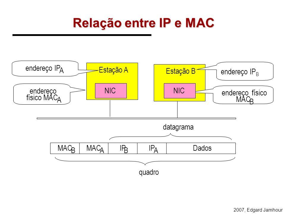 2007, Edgard Jamhour Filtragem de Endereços MAC FÍSICA REDE IP MAC D = PLACA DE REDE LOCAL MAC D = BROADCAST (FF.FF.FF.FF.FF.FF) MAC D MAC O DADOSCRC