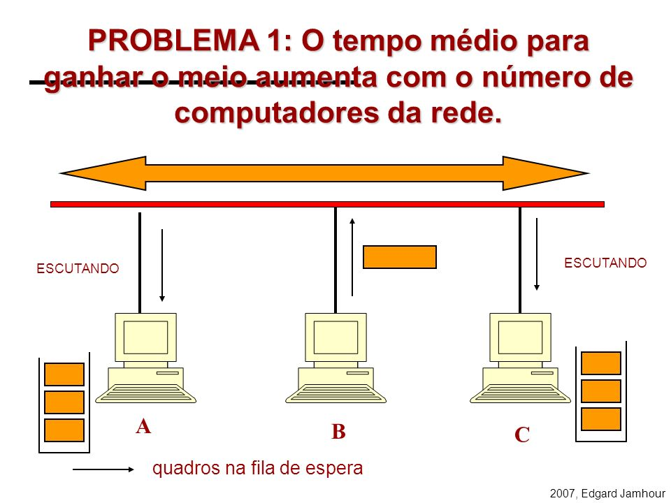 2007, Edgard Jamhour QUADRO O quadro (frame) é a menor estrutura de informação transmitida através de uma rede local. B A DADOS CRC FECHO CABEÇALHO EN