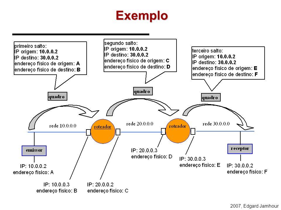 2007, Edgard Jamhour Comunicação Inter-Redes IP A IP D IP B IP C A B D A B C IP A IP D C D IP A IP D
