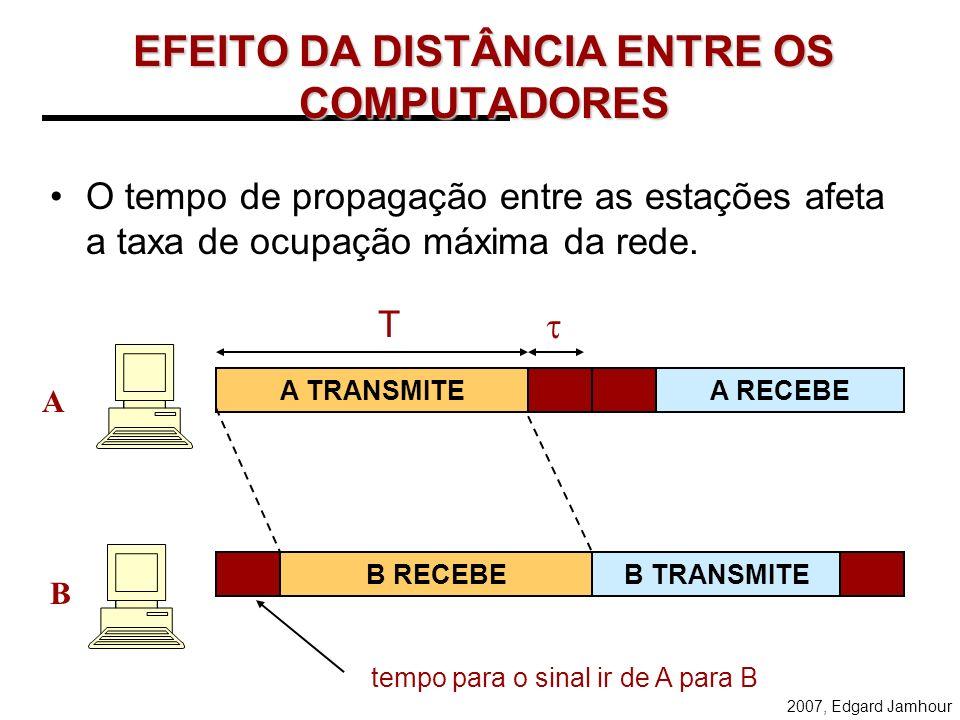 2007, Edgard Jamhour EFEITO DA DISTÂNCIA ENTRE OS COMPUTADORES O tempo de propagação entre as estações afeta a taxa de ocupação máxima da rede.
