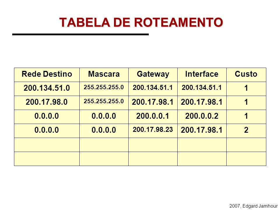 2007, Edgard Jamhour Exercício 1 Construa a tabela de roteamento do Roteador 1 200.17.98.0 200.17.98.23 INTERNET 1 255.255.255.0 200.134.51.0 255.255.