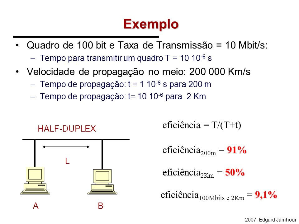 2007, Edgard Jamhour Exemplo Quadro de 100 bit e Taxa de Transmissão = 10 Mbit/s: –Tempo para transmitir um quadro T = 10 10 -6 s Velocidade de propagação no meio: 200 000 Km/s –Tempo de propagação: t = 1 10 -6 s para 200 m –Tempo de propagação: t= 10 10 -6 para 2 Km L AB eficiência = T/(T+t) 91% eficiência 200m = 91% 50% eficiência 2Km = 50% 9,1% eficiência 100Mbits e 2Km = 9,1% HALF-DUPLEX