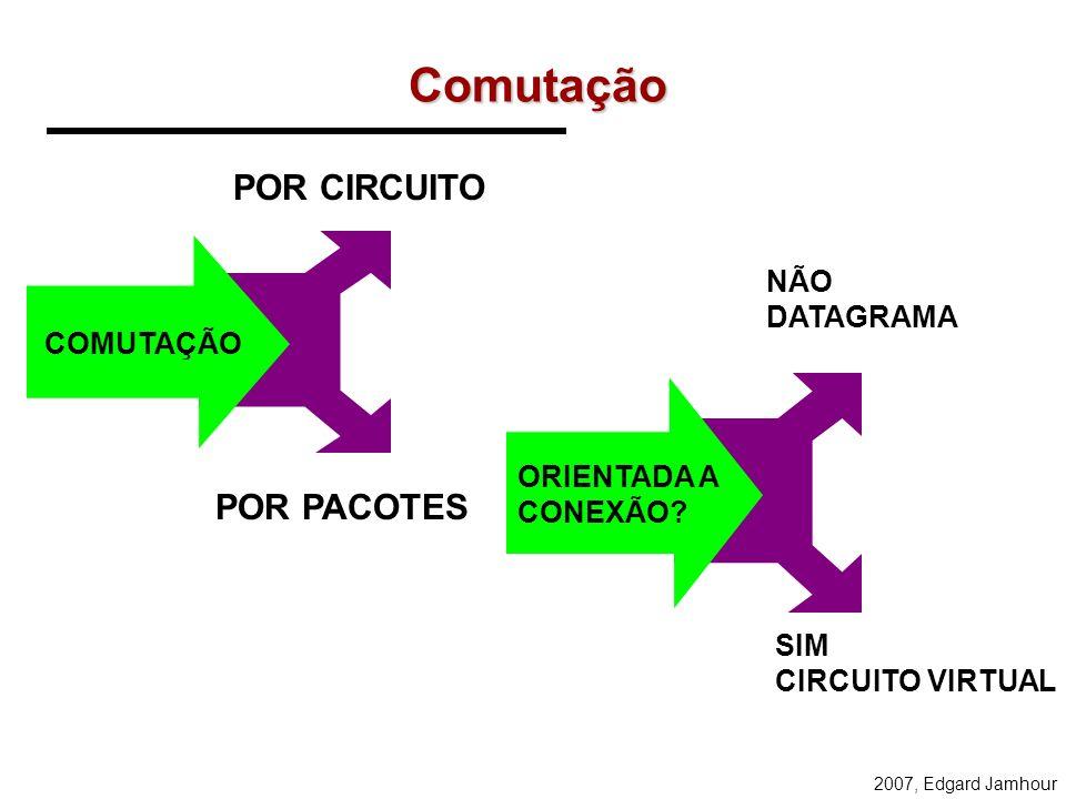 2007, Edgard Jamhour Roteamento/Comutação broadcast Ligação ponto a ponto roteador