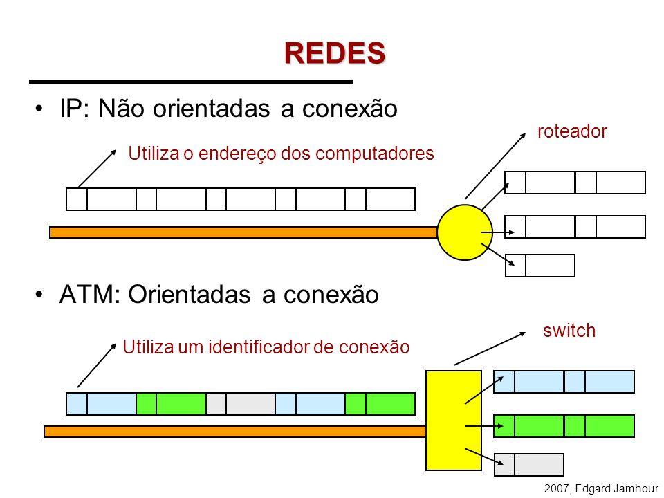 2007, Edgard Jamhour Redes de pacotes não orientadas a conexão Também conhecidas como datagrama. O caminho é determinado analisando o endereço de cada