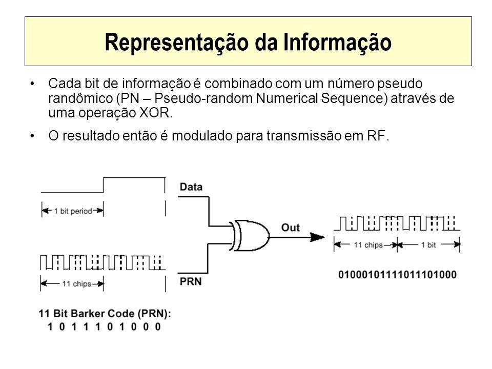 Representação da Informação Cada bit de informação é combinado com um número pseudo randômico (PN – Pseudo-random Numerical Sequence) através de uma o