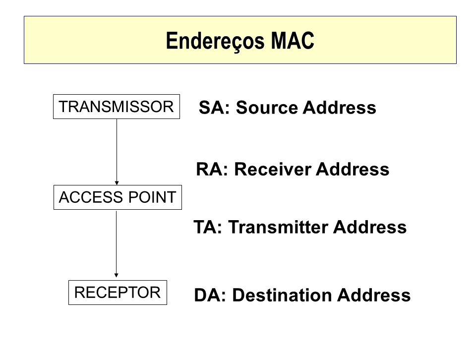 Endereços MAC TRANSMISSOR ACCESS POINT RECEPTOR SA: Source Address DA: Destination Address RA: Receiver Address TA: Transmitter Address