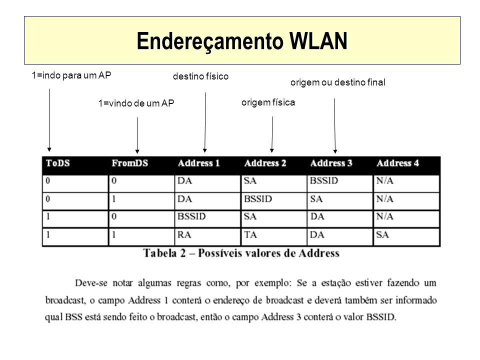 Endereçamento WLAN destino físico origem física origem ou destino final 1=indo para um AP 1=vindo de um AP