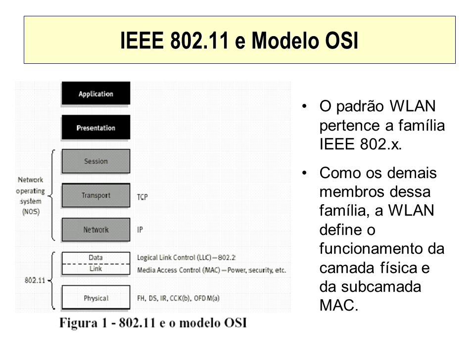 IEEE 802.11 e Modelo OSI O padrão WLAN pertence a família IEEE 802.x. Como os demais membros dessa família, a WLAN define o funcionamento da camada fí