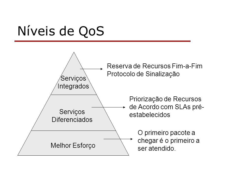 Níveis de QoS Melhor Esforço Serviços Diferenciados Serviços Integrados Reserva de Recursos Fim-a-Fim Protocolo de Sinalização Priorização de Recursos de Acordo com SLAs pré- estabelecidos O primeiro pacote a chegar é o primeiro a ser atendido.