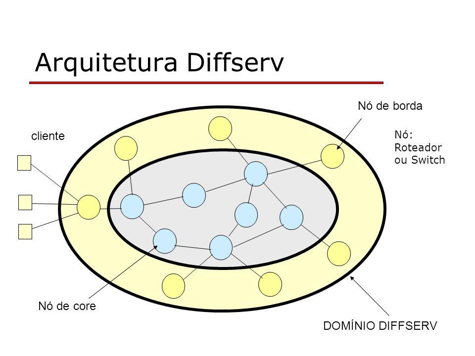 Arquitetura Diffserv Nó de borda Nó de core cliente DOMÍNIO DIFFSERV Nó: Roteador ou Switch