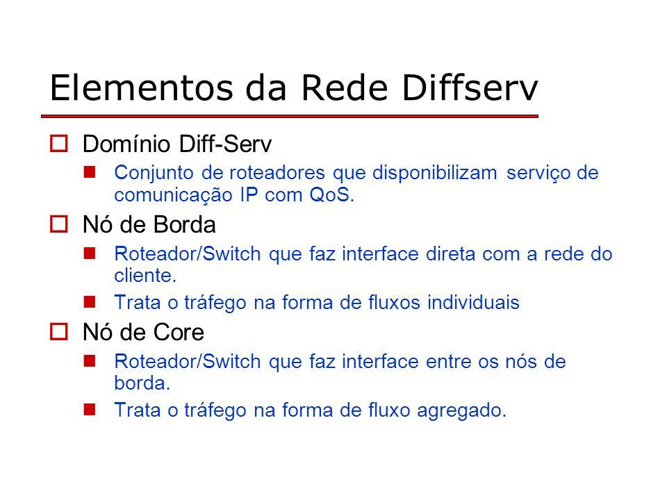 Elementos da Rede Diffserv Domínio Diff-Serv Conjunto de roteadores que disponibilizam serviço de comunicação IP com QoS.